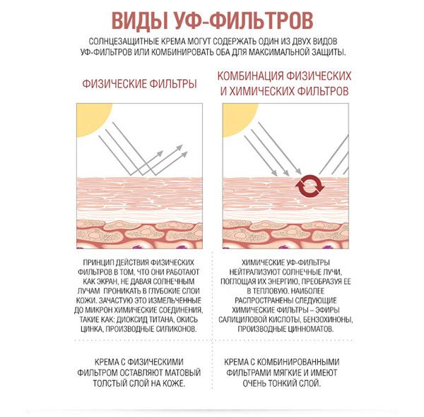 Обозначения на солнцезащитной косметике
