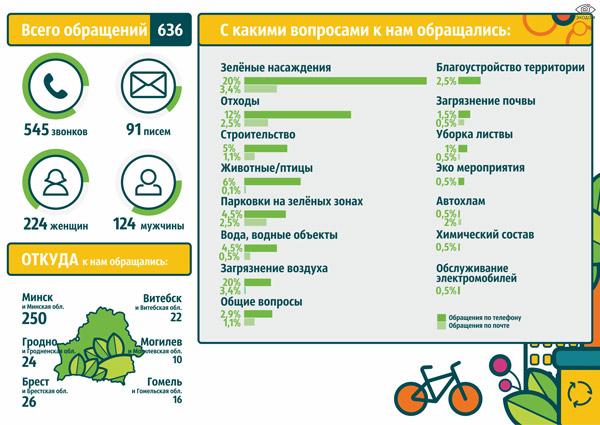 Итоги работы линии «Зелёный телефон» за год
