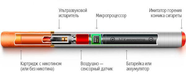 По простому - электронная сигарета это своего рода ингалятор.  Процесс выпаривания жидкости - довольно простая...